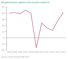 Net global business optimism in the economic outlook