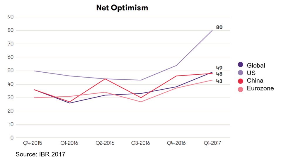 Net optimism